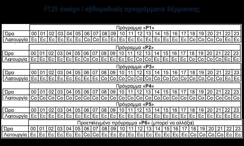 θερμοπομπός Atlantic f125 design προγράμματα λειτουργίας